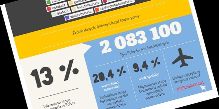 Bezrobocie w Polsce 2013 - infografika