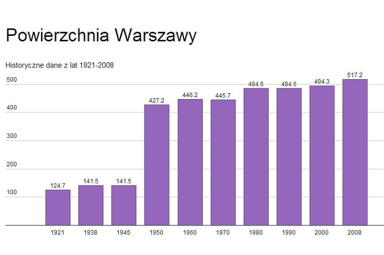 Powierzchnia Warszawy (wykres)