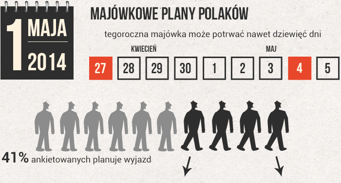 Infografika - majówka