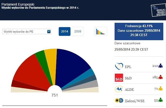 Wyniki Wyborów do Parlamentu Europejskiego 2014