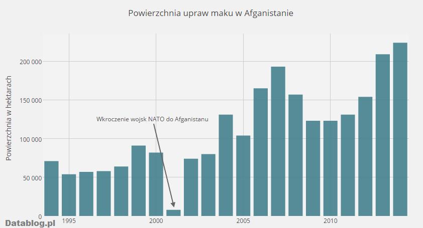 Uprawa maku w Afganistanie