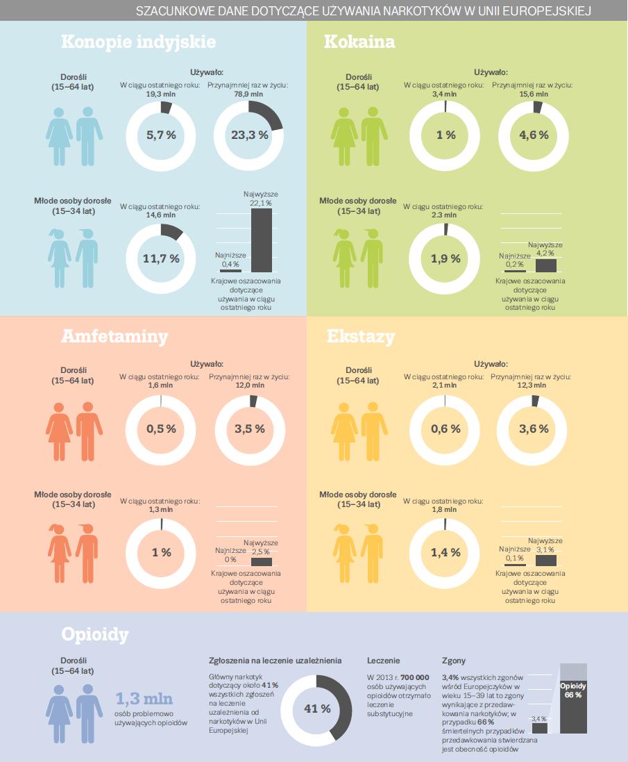 infografika - narkotyki
