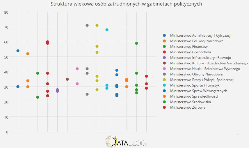 struktura wiekowa osób zatrudnionych w gabinetach politycznych