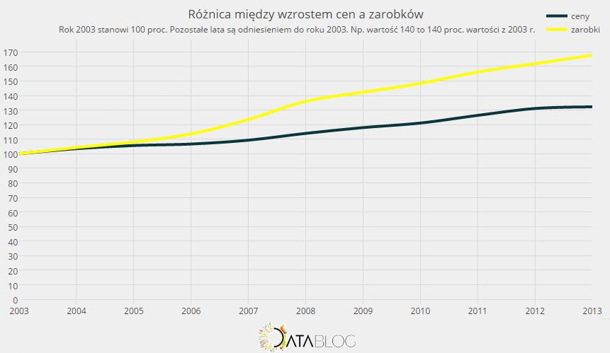 ceny a zarobki w Polsce