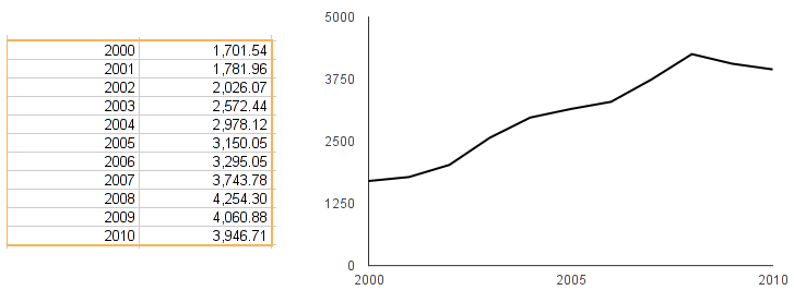 wykres kontra tabela
