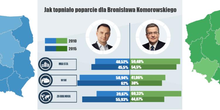 wybory prezydenckie 2015 - infografika
