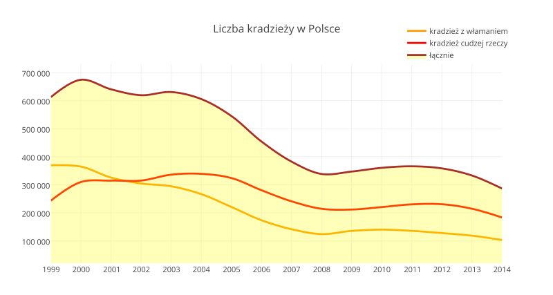 Liczba kradzieży w Polsce - trendy