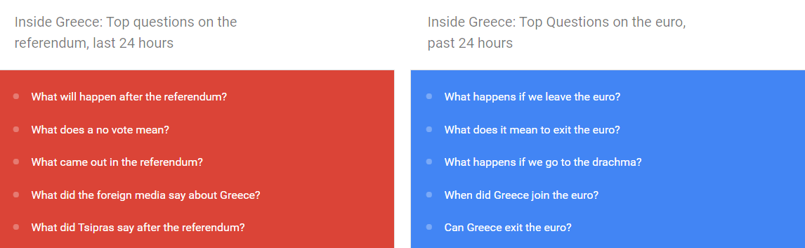 google trends greece