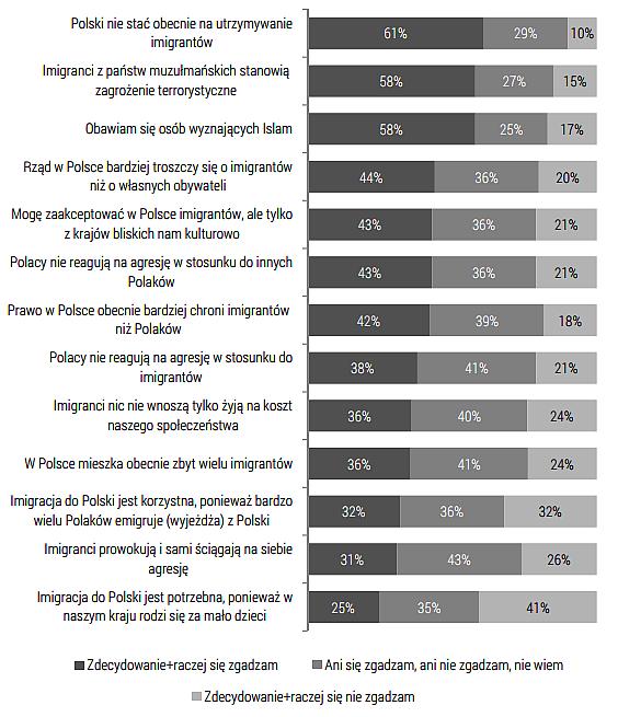 co Polacy sądzą o imigrantach