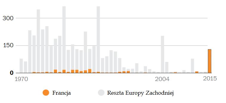 ataki terrorystyczne w Europie Zachodniej