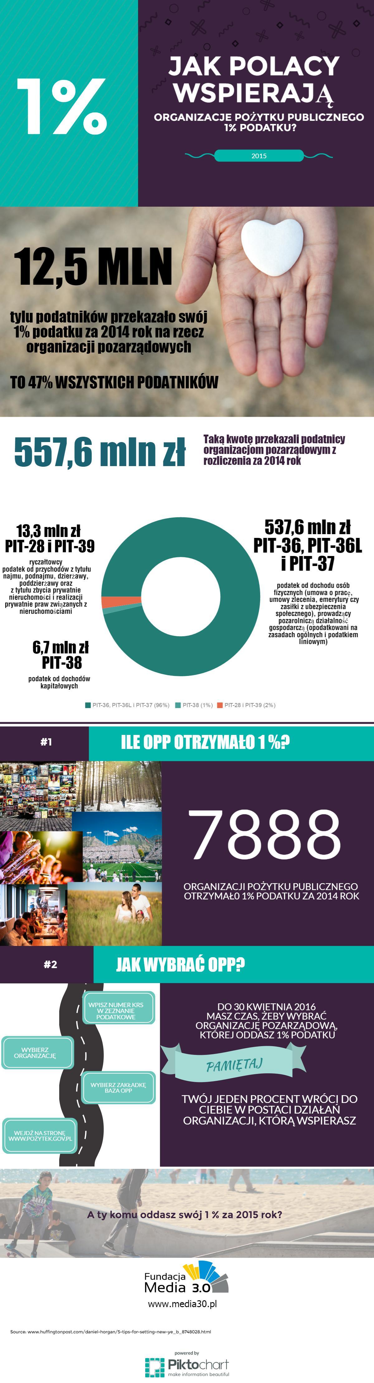 Jak Polacy wspierają organizacje pozarządowe? - infografika