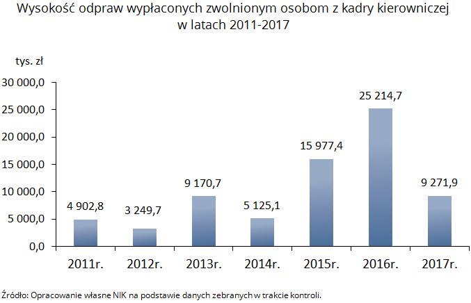 nik-odprawy-w-spolkach-skarbu-panstwa-3-wysokosc-odpraw-kadry-kierowniczej-2011-2017